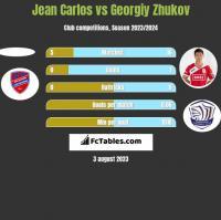 Jean Carlos vs Gieorgij Żukow h2h player stats