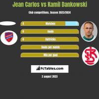 Jean Carlos vs Kamil Dankowski h2h player stats