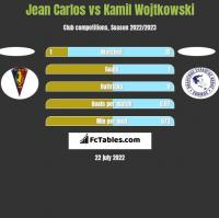 Jean Carlos vs Kamil Wojtkowski h2h player stats