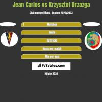 Jean Carlos vs Krzysztof Drzazga h2h player stats