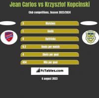 Jean Carlos vs Krzysztof Kopciński h2h player stats