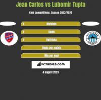 Jean Carlos vs Lubomir Tupta h2h player stats