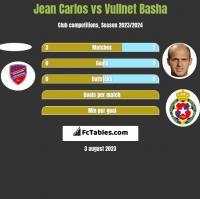 Jean Carlos vs Vullnet Basha h2h player stats