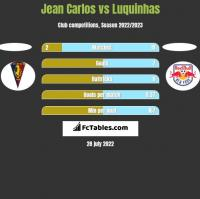 Jean Carlos vs Luquinhas h2h player stats