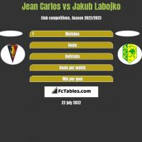 Jean Carlos vs Jakub Labojko h2h player stats