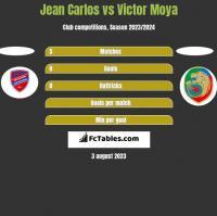 Jean Carlos vs Victor Moya h2h player stats