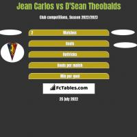 Jean Carlos vs D'Sean Theobalds h2h player stats