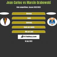 Jean Carlos vs Marcin Grabowski h2h player stats