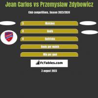 Jean Carlos vs Przemyslaw Zdybowicz h2h player stats
