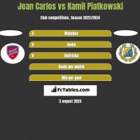 Jean Carlos vs Kamil Piatkowski h2h player stats