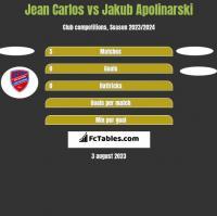 Jean Carlos vs Jakub Apolinarski h2h player stats
