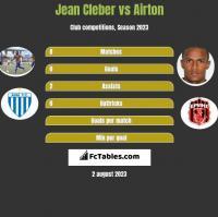 Jean Cleber vs Airton h2h player stats
