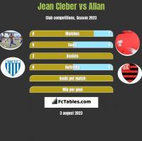 Jean Cleber vs Allan h2h player stats
