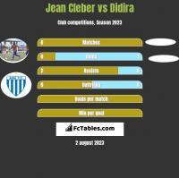 Jean Cleber vs Didira h2h player stats