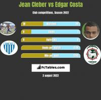Jean Cleber vs Edgar Costa h2h player stats