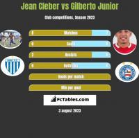 Jean Cleber vs Gilberto Junior h2h player stats