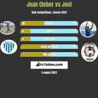 Jean Cleber vs Joel h2h player stats