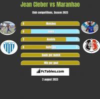 Jean Cleber vs Maranhao h2h player stats