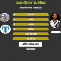 Jean Cleber vs Nilton h2h player stats