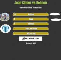 Jean Cleber vs Robson h2h player stats