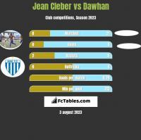 Jean Cleber vs Dawhan h2h player stats