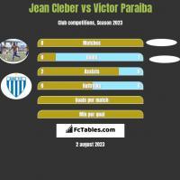 Jean Cleber vs Victor Paraiba h2h player stats
