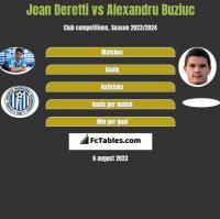 Jean Deretti vs Alexandru Buziuc h2h player stats