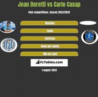 Jean Deretti vs Carlo Casap h2h player stats