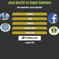 Jean Deretti vs Eugen Cebotaru h2h player stats