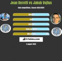 Jean Deretti vs Jakub Vojtus h2h player stats