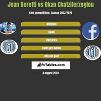 Jean Deretti vs Okan Chatziterzoglou h2h player stats