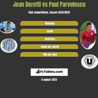Jean Deretti vs Paul Parvulescu h2h player stats
