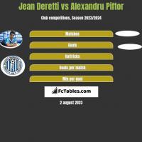 Jean Deretti vs Alexandru Piftor h2h player stats