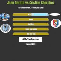 Jean Deretti vs Cristian Cherchez h2h player stats