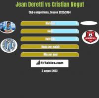 Jean Deretti vs Cristian Negut h2h player stats