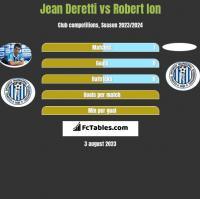 Jean Deretti vs Robert Ion h2h player stats