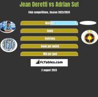 Jean Deretti vs Adrian Sut h2h player stats