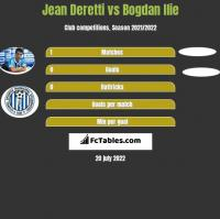Jean Deretti vs Bogdan Ilie h2h player stats