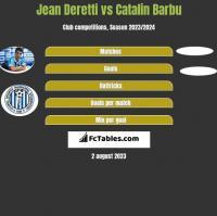 Jean Deretti vs Catalin Barbu h2h player stats