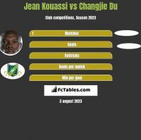 Jean Kouassi vs Changjie Du h2h player stats