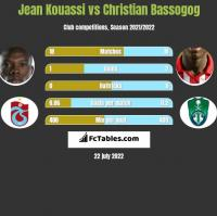 Jean Kouassi vs Christian Bassogog h2h player stats