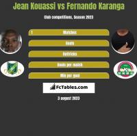 Jean Kouassi vs Fernando Karanga h2h player stats