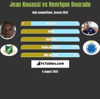 Jean Kouassi vs Henrique Dourado h2h player stats