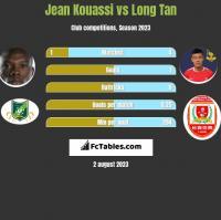 Jean Kouassi vs Long Tan h2h player stats
