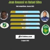 Jean Kouassi vs Rafael Silva h2h player stats