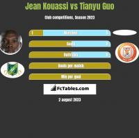 Jean Kouassi vs Tianyu Guo h2h player stats