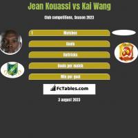 Jean Kouassi vs Kai Wang h2h player stats