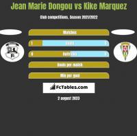 Jean Marie Dongou vs Kike Marquez h2h player stats