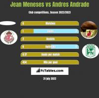 Jean Meneses vs Andres Andrade h2h player stats