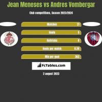Jean Meneses vs Andres Vombergar h2h player stats